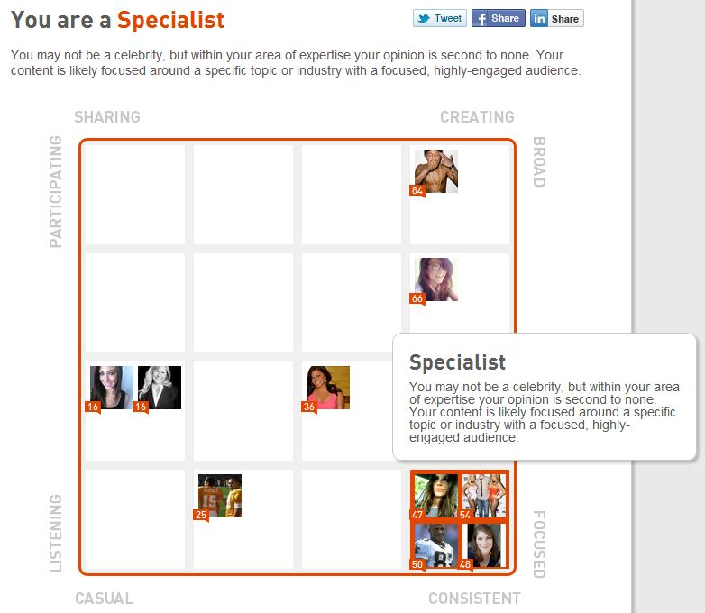 Klout Specialist