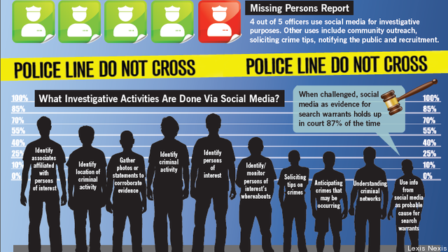 law-enforcement-and-social-media-infographic-expert