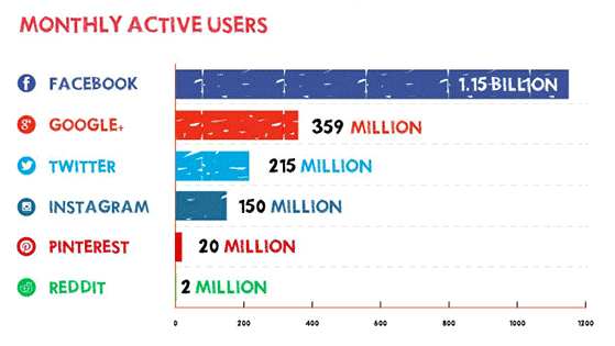 the impacts of social networking sites on users lives
